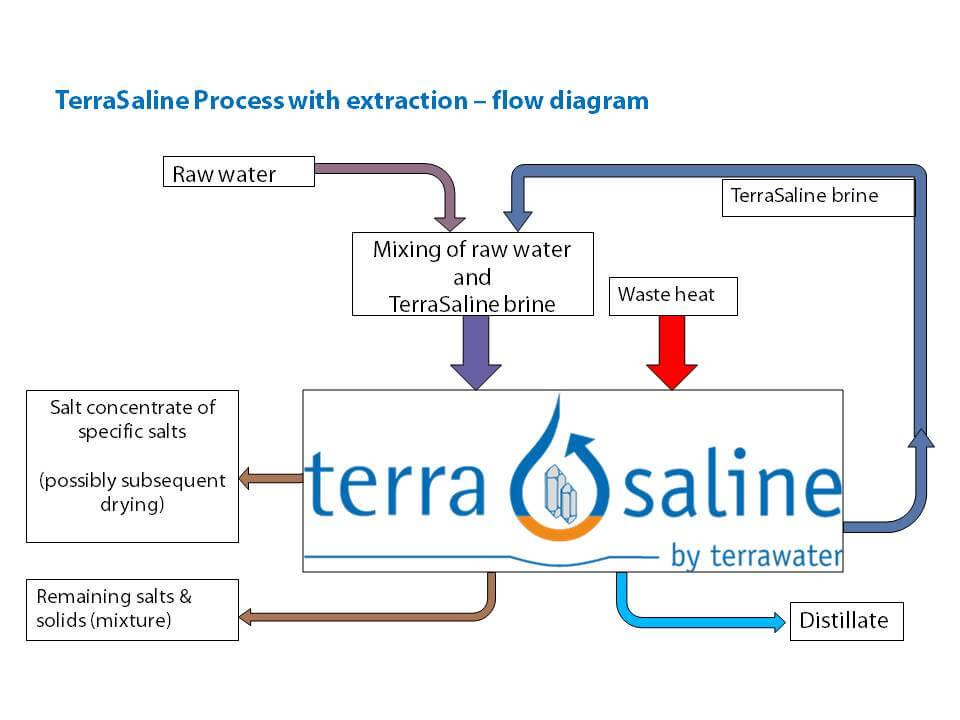 TerraSaline_Flow_Chart